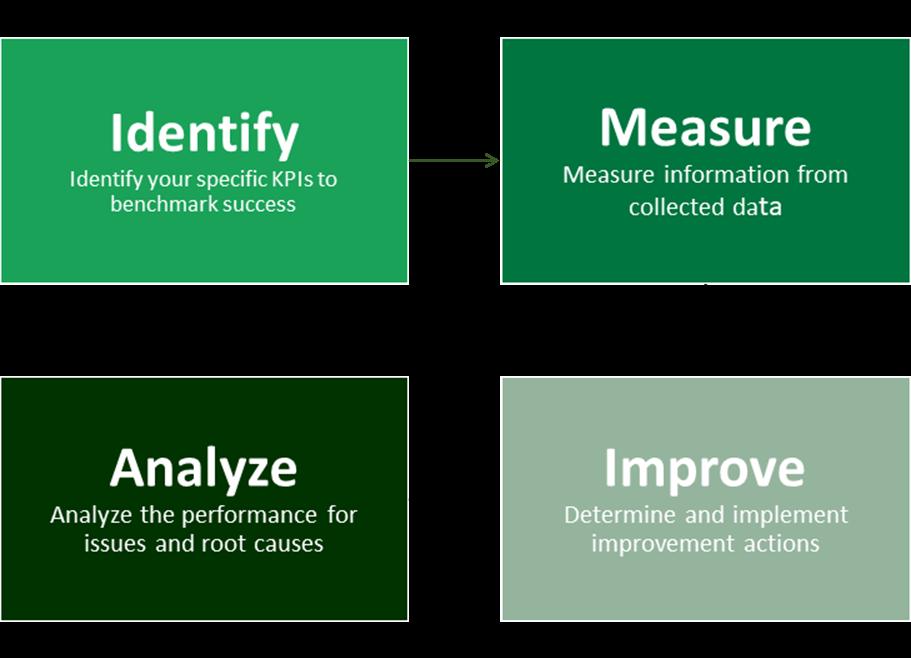KPI image